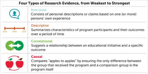 Focus on ... determining what research evidence to trust